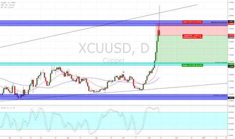 XCUUSD: A strong shooting star formation on the daily timeframe