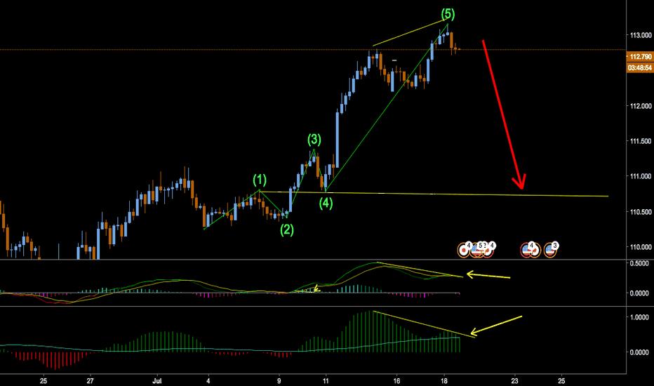 USDJPY: Wolfe wave + divergens