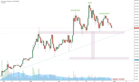 LTCUSD: LTC/USD - Head and Shoulders