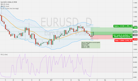 EURUSD: continuación idea: Eur USD