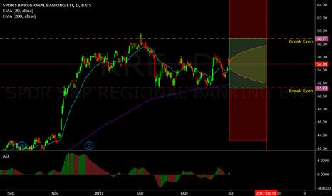 KRE: 58% probability trade on KRE (Strangle)