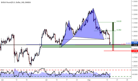 GBPUSD: GBPUSD - Long opportunity