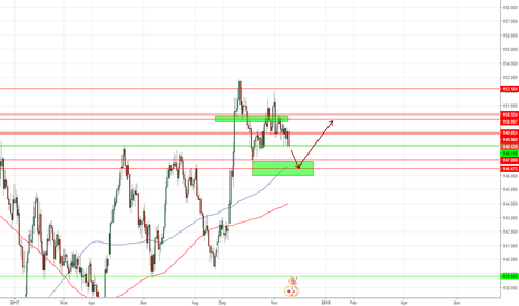 GBPJPY: Weekly Forecast: GBPJPY
