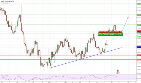 EURUSD: EUR/USD CT : supporté par une ligne de tendance haussière.