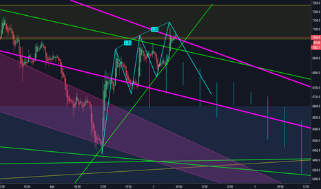 BTCUSD: Bearish 3 Drives Harmonic on the 15 min