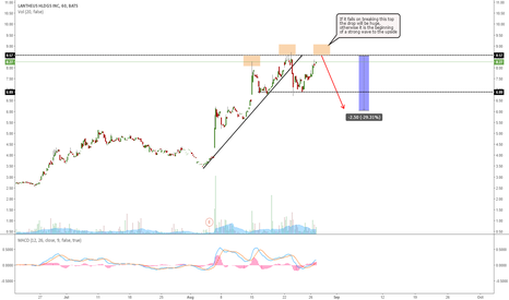 LNTH: LNHT: LET'S SEE IF IT FAILS BREAKING THE TOP