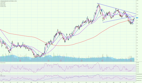 PBR: PBR retesting the wedge this AM