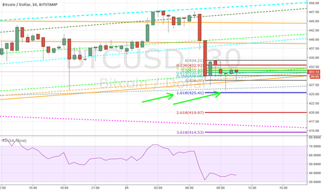BTCUSD: My first bearish chart. (Uptrend to resume)