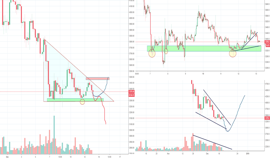 BTCUSD: W Bottom failed, Turned into a Bearish or Bullish Triangle?
