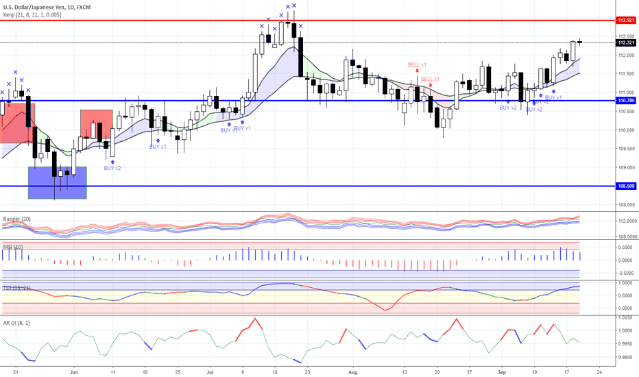 USDJPY: News background and trading ideas on 19.09.2018
