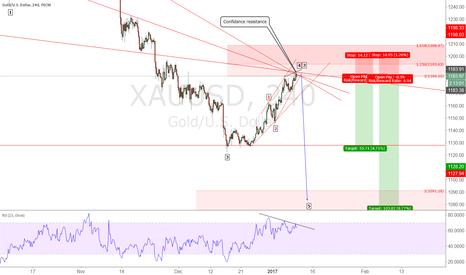 XAUUSD: XAU/USD - Short, confidamce resistance see in big frame