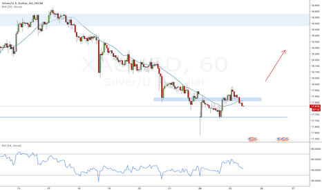 XAGUSD: Potential short-term long play on silver