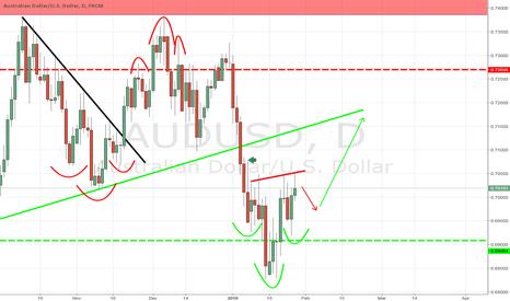 AUDUSD: AUD/USD counter-trend