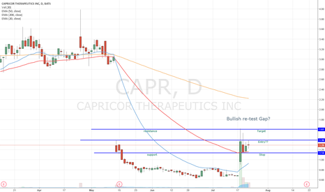 CAPR: Possible set-up for next week?