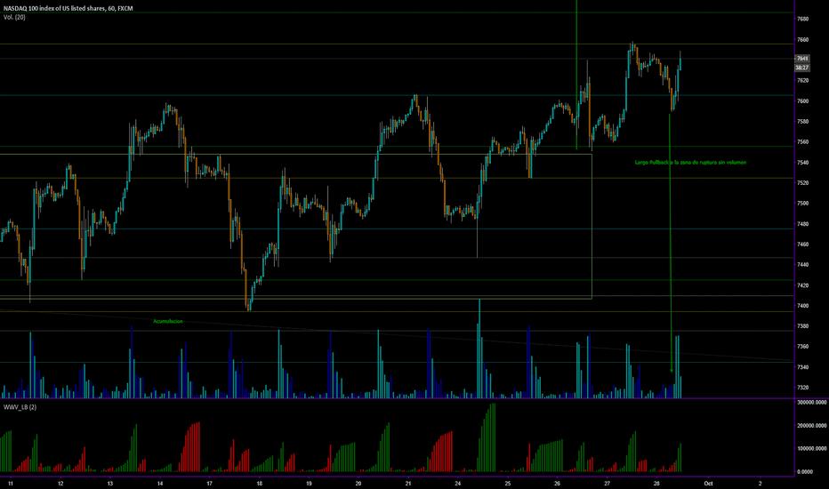NAS100: #NASDAQ - Continuacion de Acumulacion Largo