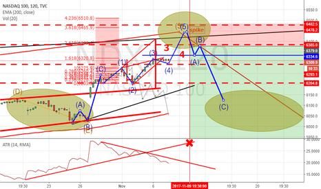 NDX: il Nasdaq e la volatilità ...che non c'è !