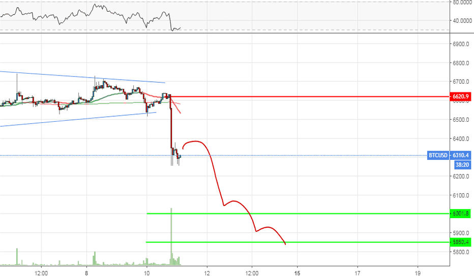 BTCUSD: Bitcoin volume spread analysis! decreasing targets 6000-5850!