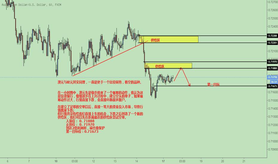 AUDUSD: 澳元下跌趋势分析