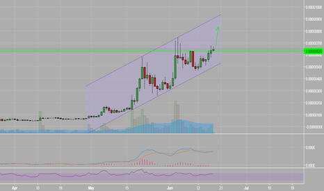 SCBTC: Trend Channel much?