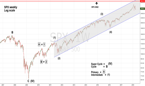 SPX: Major SPX Top Forecast at 3050 in May 2018 - Part Two of Four