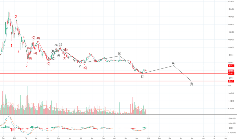 BTCUSD: Not time to short!