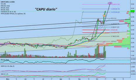 CAPU: PAGA dividendos