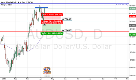 AUDUSD: Daily Heads formation