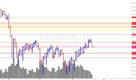 DE30EUR: German Stock Index (DAX) *The Swing down is IN
