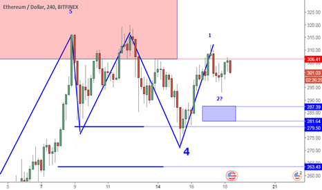 ETHUSD: ETHUSD Perspective And Levels: Higher Low Is Bullish But Slow.