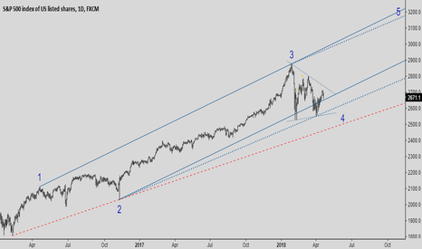 SPX500: Support