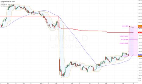 LNKD: Chart?