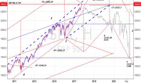 SPX: S&P500 - на перепутье. Так куда идем!?