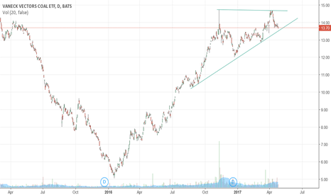 KOL: Coal: ascending triangle?