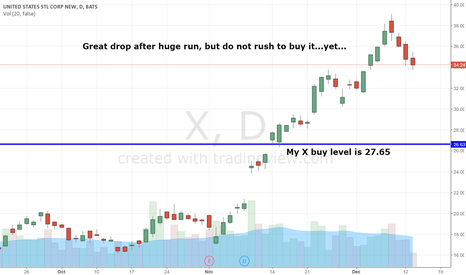 X: So You Want To Buy $X Do You?  Don't Pull The Trigger Until This