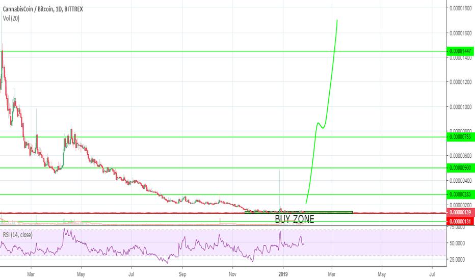 thc btc tradingview