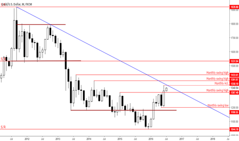 XAUUSD: Daily gold overview