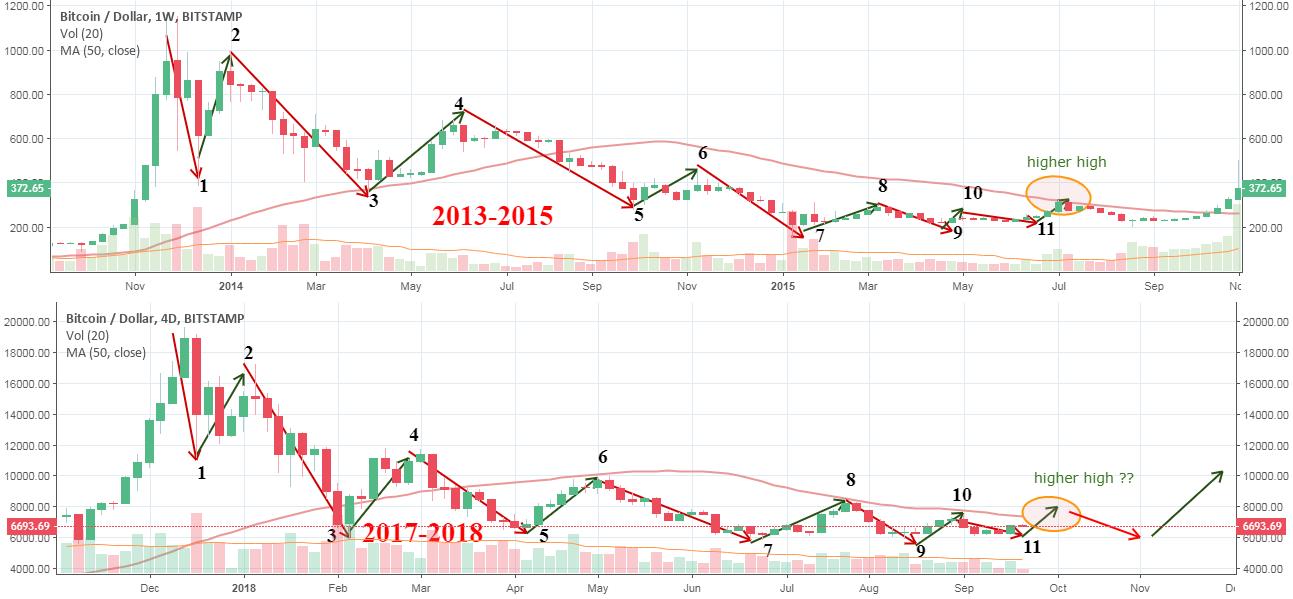 Bitcoin 2013-2015 is Bitcoin 2017-2018