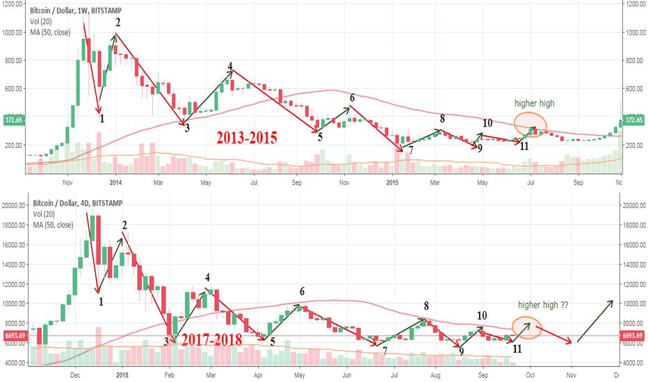 BTCUSD: Bitcoin 2013-2015 is Bitcoin 2017-2018