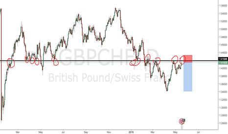 GBPCHF: Pound/Swiss Trend