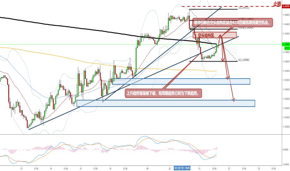 EURUSD: 【欧美看空- 美元短周期反弹,欧美连续跌破上升趋势线】