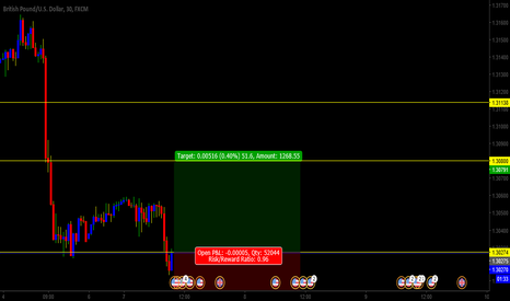GBPUSD: gbpusd is buying