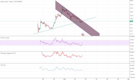 BCHUSD: BCH/USD ブルトラップ