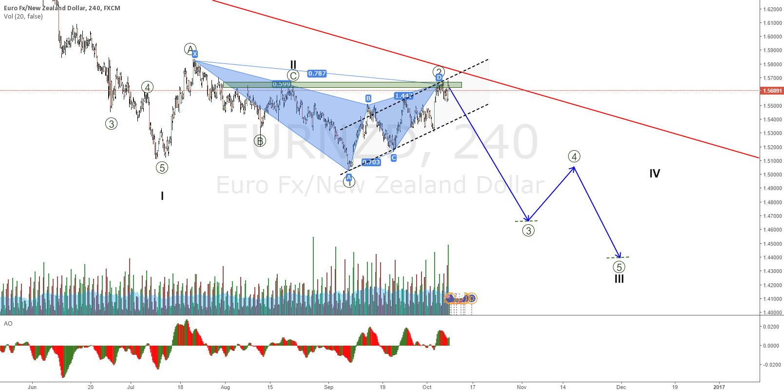 EURNZD bearish Gartley at the trendline