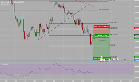GBPJPY: GBPJPY re-entry short