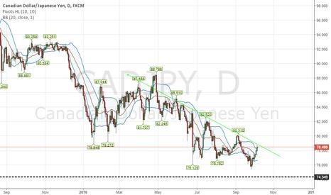 CADJPY: CAD/JPY descending trend line hit