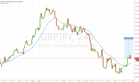 GBPJPY: GBPJPY Ripe Enough For a Buy