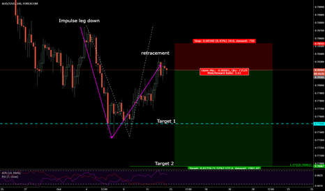 AUDUSD: Potential Short setting up on AUDUSD 4hr