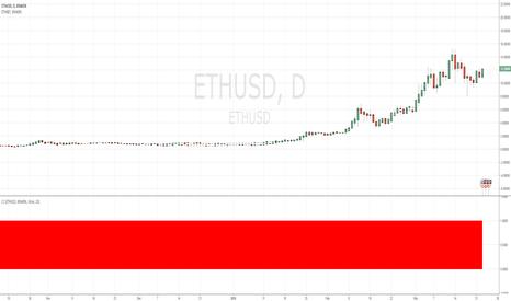 ETHUSD: ETHUSD and ETHBTC correlation at 1
