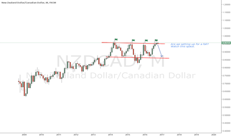 NZDCAD: What next?