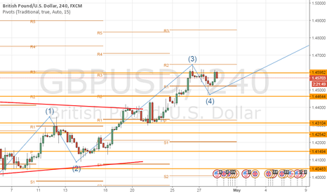 GBPUSD: fifth elliot wave on GBPUSD